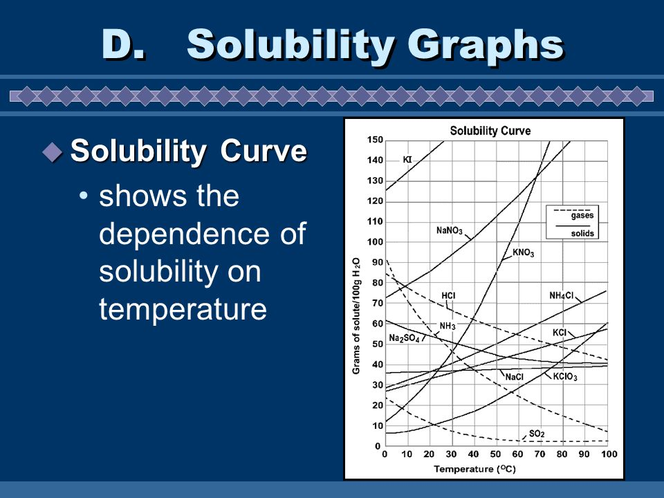 D. Solubility Graphs Solubility Curve
