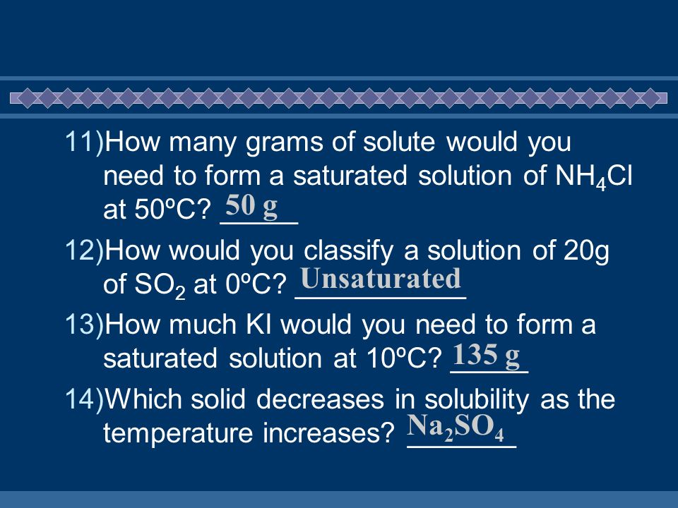 How many grams of solute would you need to form a saturated solution of NH4Cl at 50ºC _____