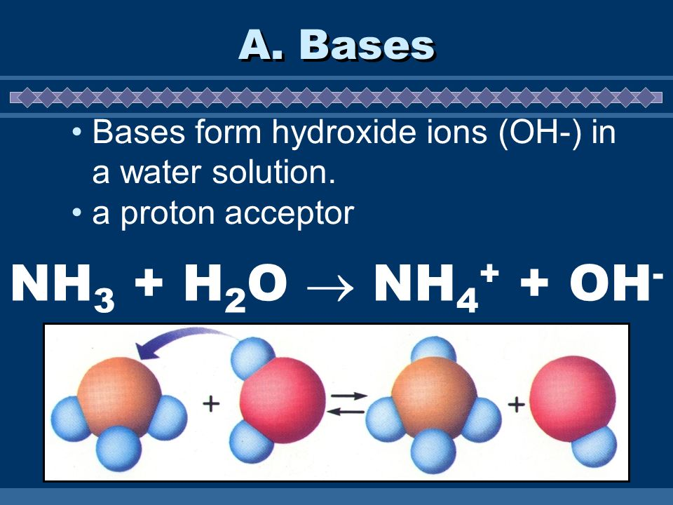 A. Bases Bases form hydroxide ions (OH-) in a water solution.