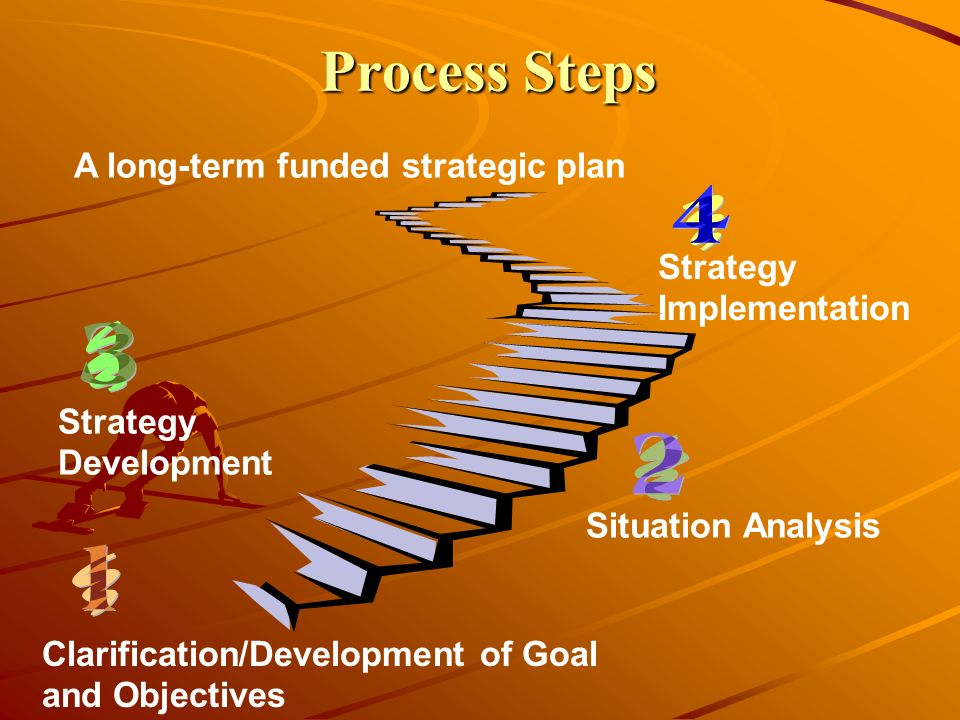 Process Steps A long-term funded strategic plan Strategy