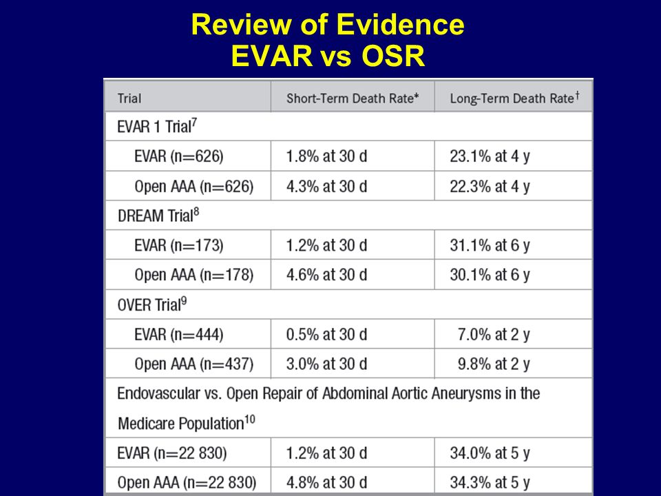 Review of Evidence EVAR vs OSR
