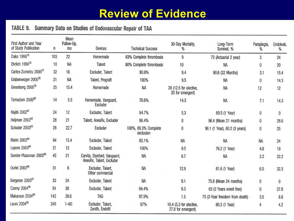 Review of Evidence