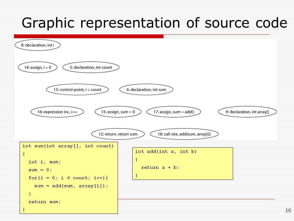 Graphic representation of source code
