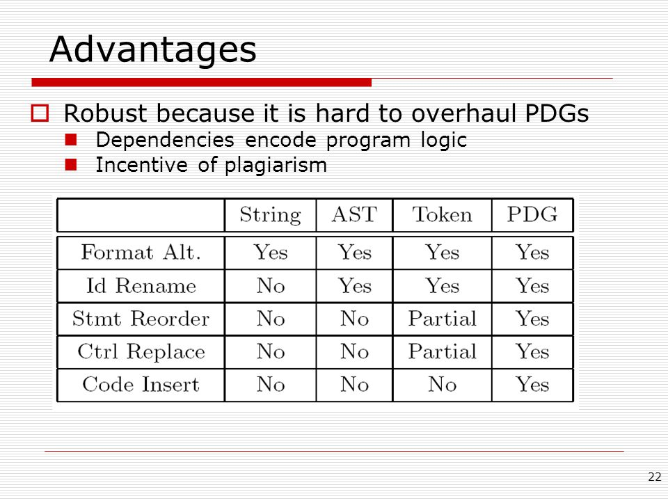 Advantages Robust because it is hard to overhaul PDGs