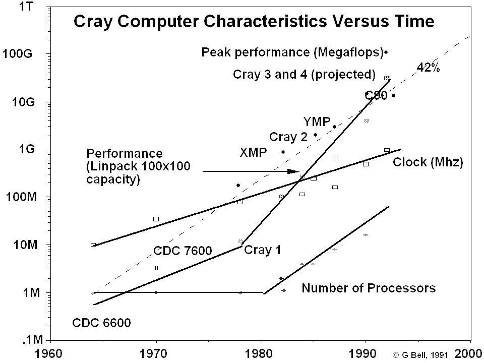 Cray computers vs time