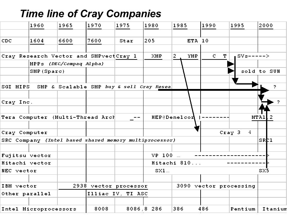 Time line of Cray Companies