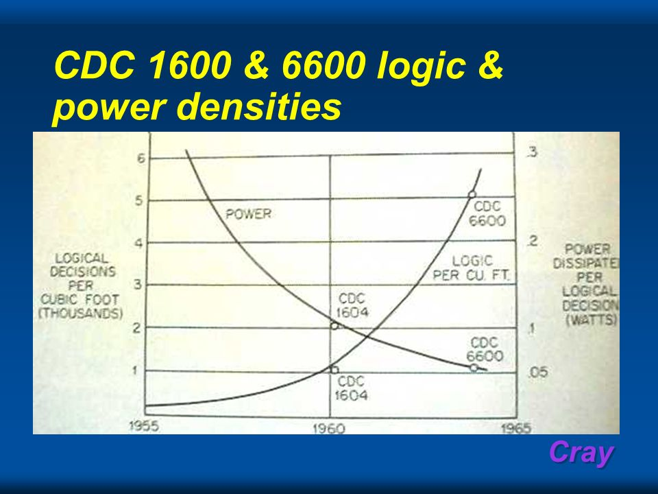 CDC 1600 & 6600 logic & power densities