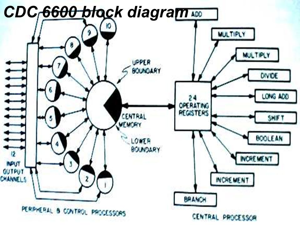 CDC 6600 block diagram