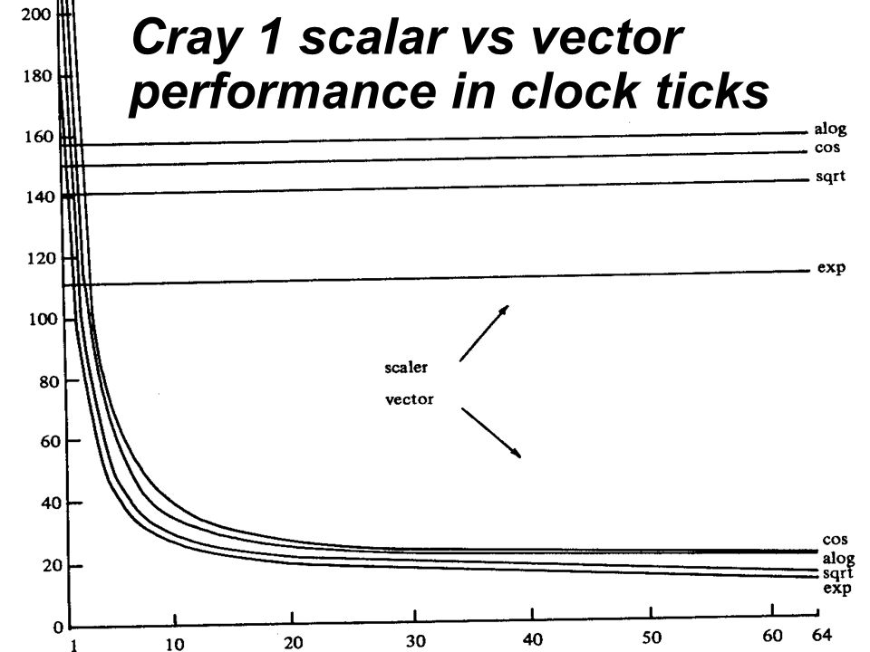 Cray 1 scalar vs vector performance in clock ticks