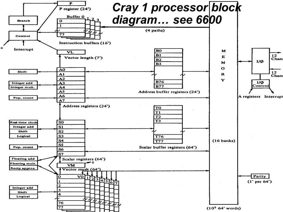 Cray 1 processor block diagram… see 6600