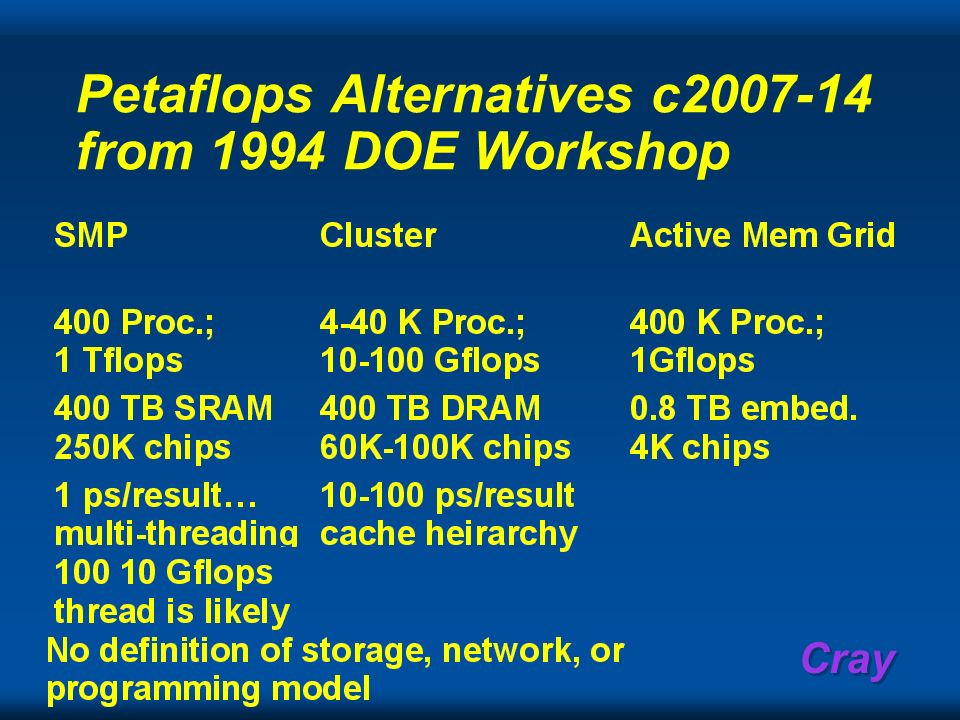 Petaflops Alternatives c2007-14 from 1994 DOE Workshop