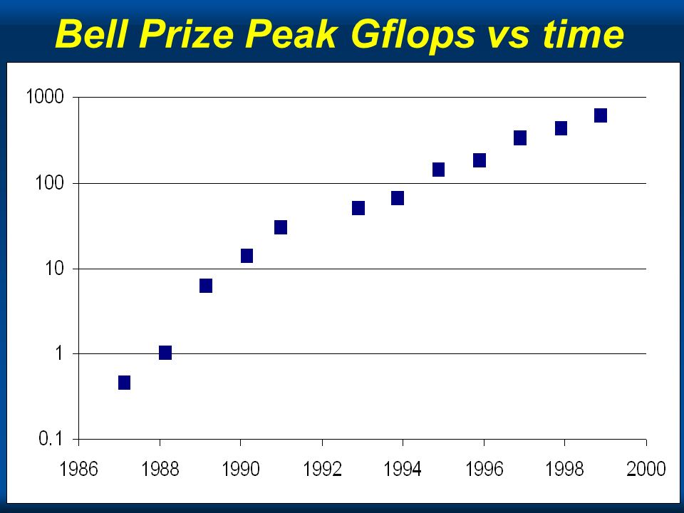 Bell Prize Peak Gflops vs time