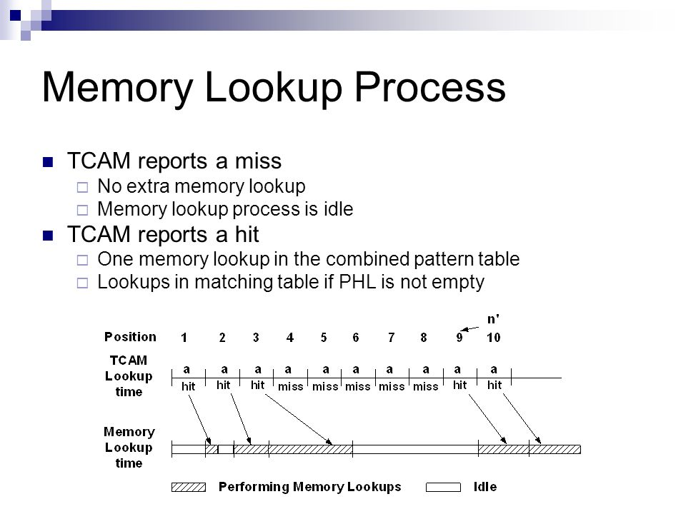 Memory Lookup Process TCAM reports a miss TCAM reports a hit