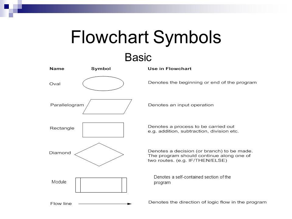 Programming Algorithms And Flowcharts Ppt Video Online Download