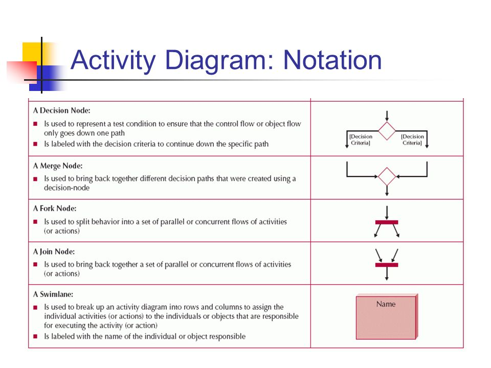 Basic Activity Diagram Symbols And Notations The Emoji
