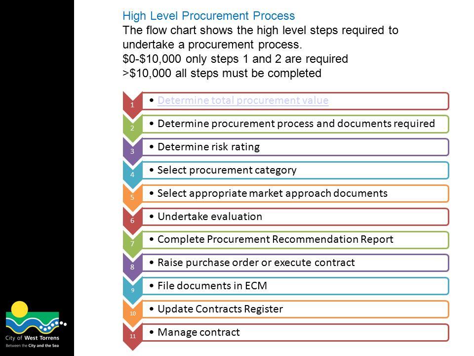 Contractor Management - ppt video online download