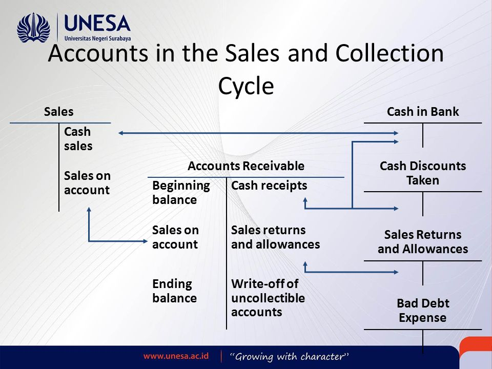 auditing the expenditure cycle Nature of expenditure cycle expenditure cycle activities associated with the acquisition and payment of goods and services, plant assets and labor major classes of transactions 1 trading 2.