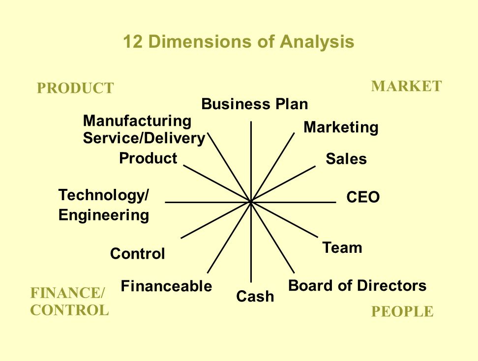 12 Dimensions of Analysis