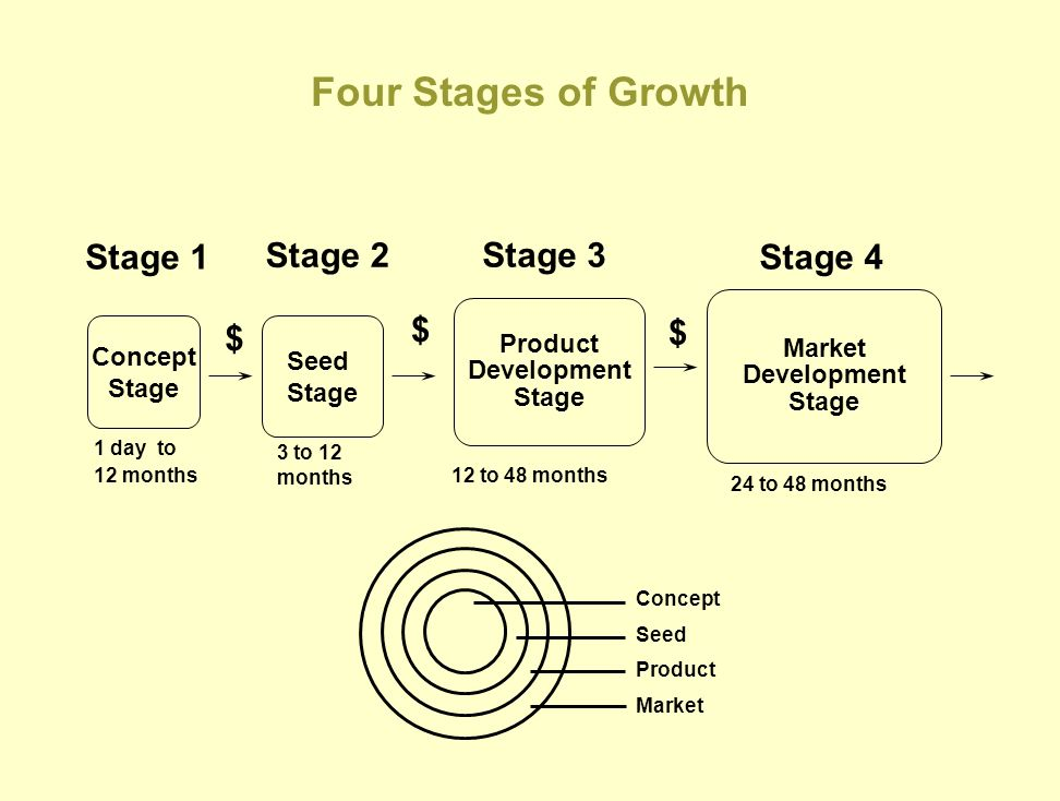 Four Stages of Growth Stage 1 Stage 2 Stage 3 Stage 4 $ $ $ Market