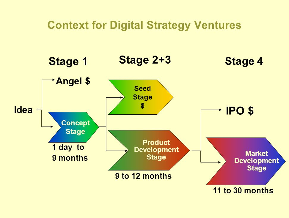 Context for Digital Strategy Ventures