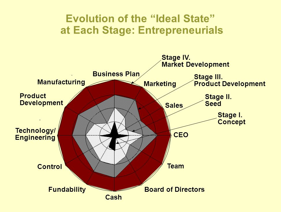 Evolution of the Ideal State at Each Stage: Entrepreneurials