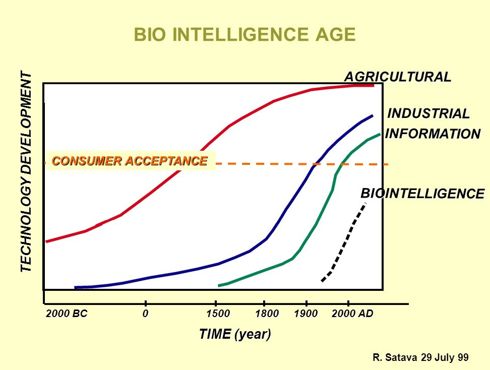 BIO INTELLIGENCE AGE AGRICULTURAL INDUSTRIAL TECHNOLOGY DEVELOPMENT