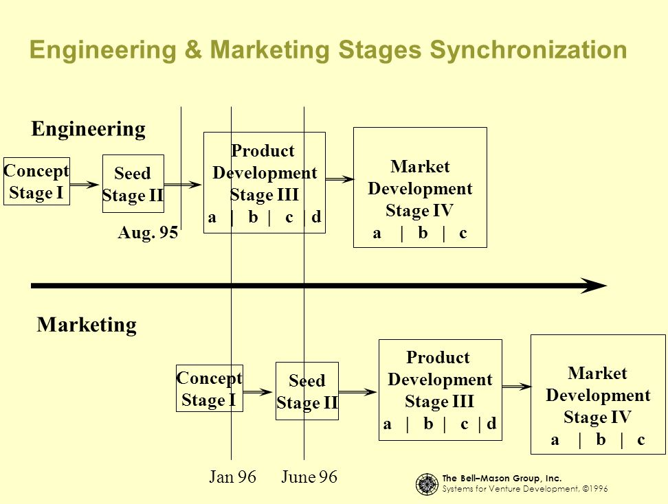 Engineering & Marketing Stages Synchronization