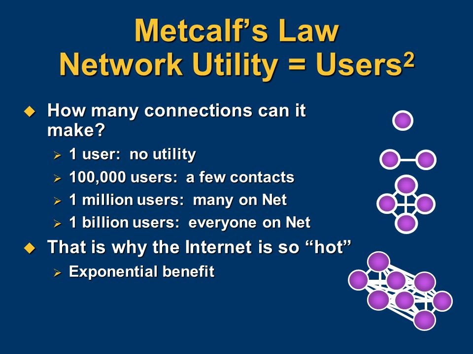 Metcalf's Law Network Utility = Users2