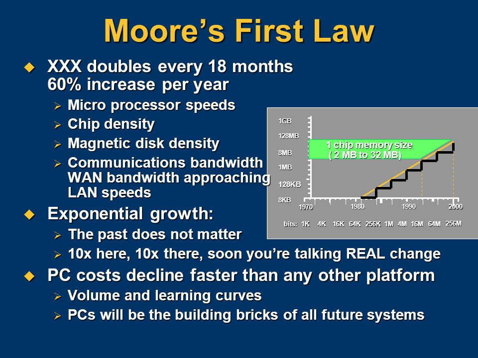 Moore's First Law XXX doubles every 18 months 60% increase per year