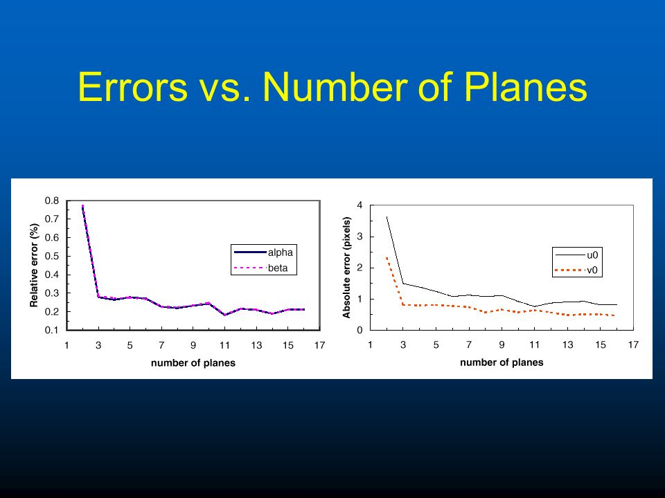 Errors vs. Number of Planes