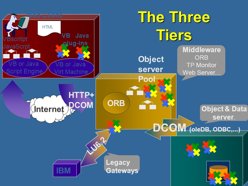 The Three Tiers DCOM (oleDB, ODBC,...) Object server Pool HTTP+ DCOM