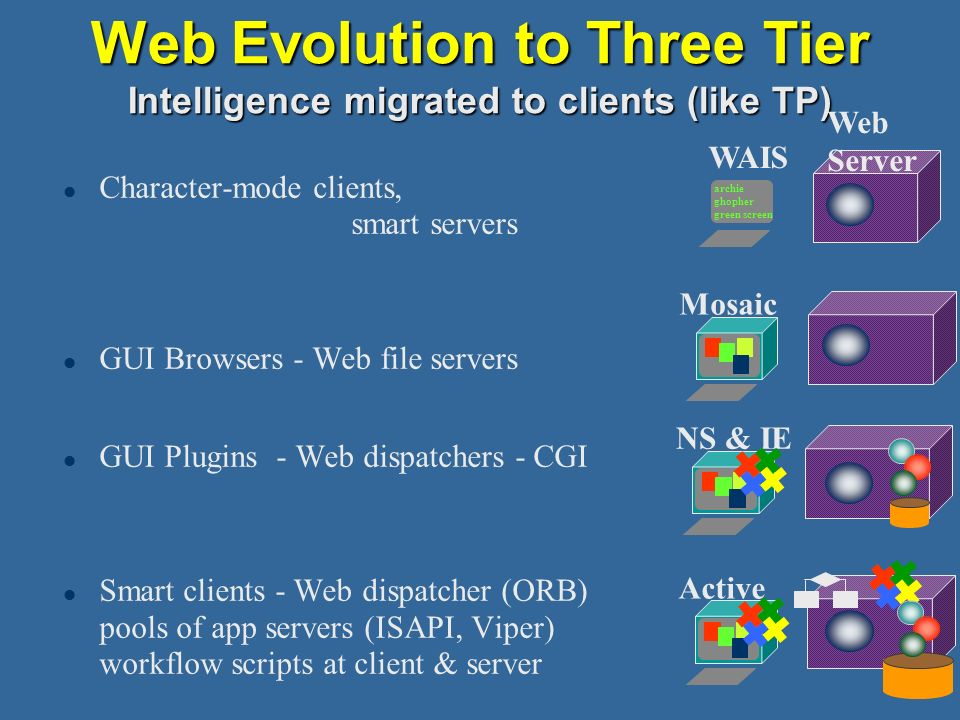 Web Evolution to Three Tier Intelligence migrated to clients (like TP)