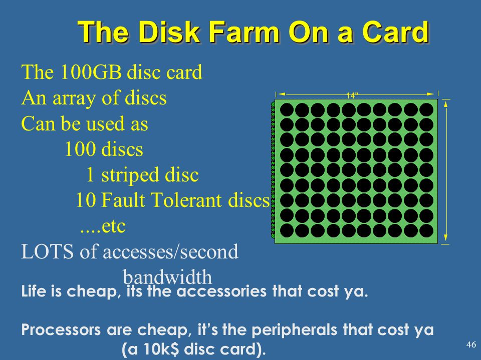 The Disk Farm On a Card The 100GB disc card An array of discs