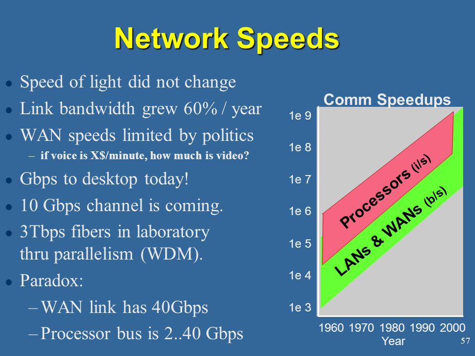 Network Speeds Speed of light did not change