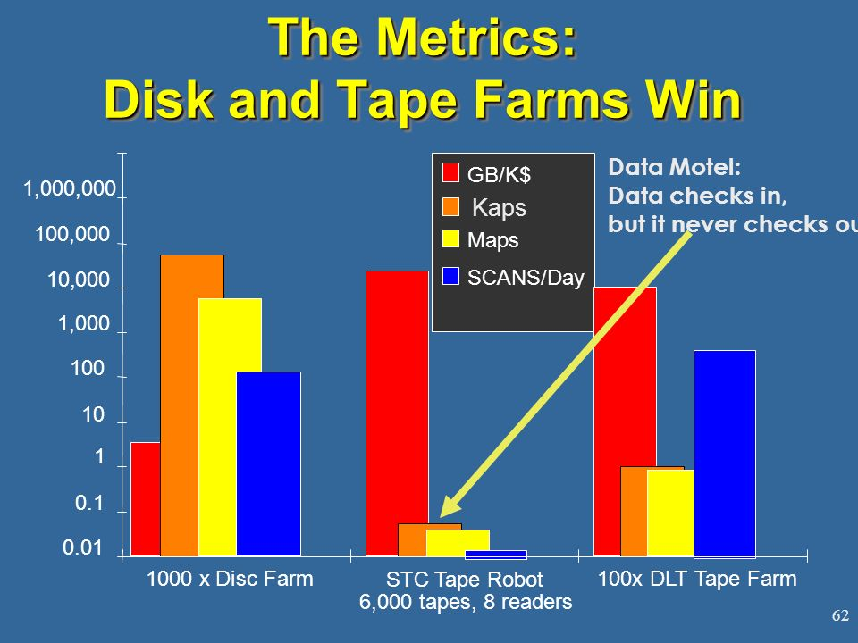 The Metrics: Disk and Tape Farms Win