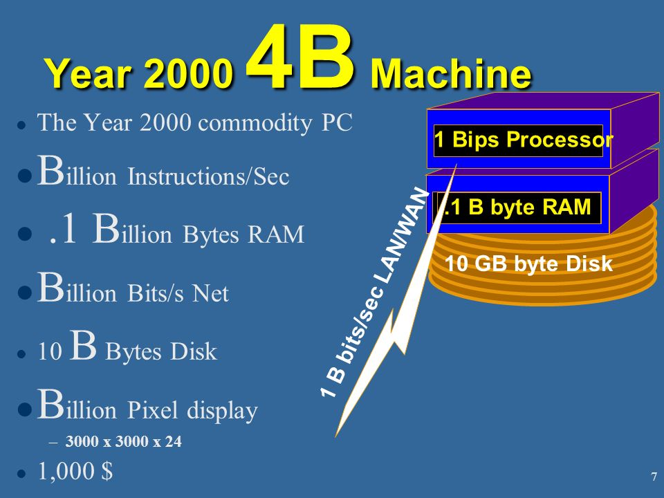 Billion Instructions/Sec .1 Billion Bytes RAM Billion Bits/s Net