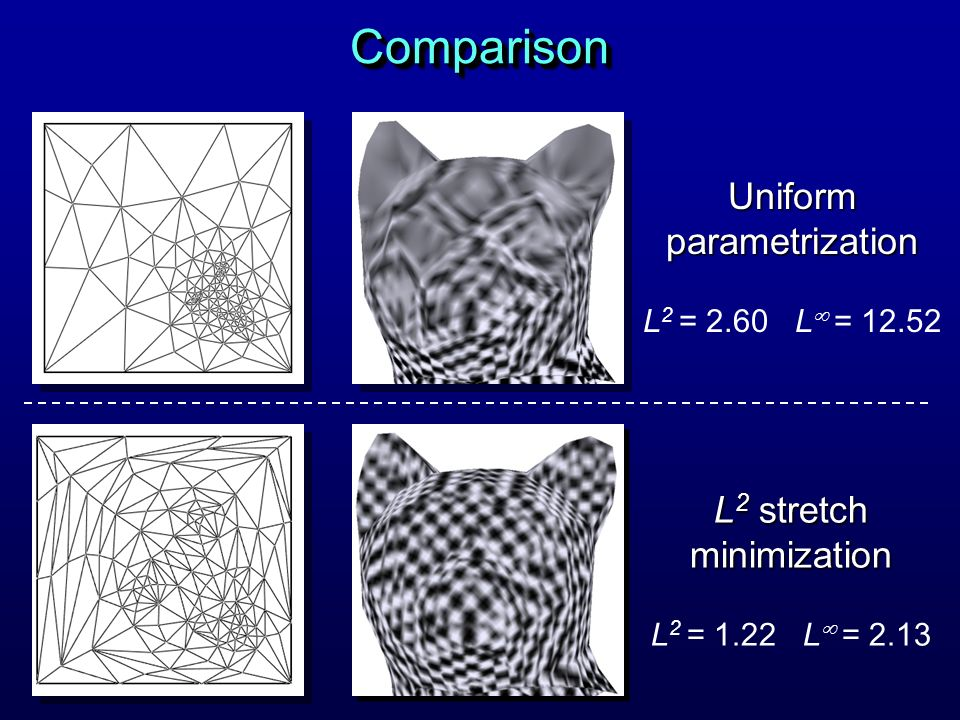 Comparison Uniform parametrization L2 stretch minimization