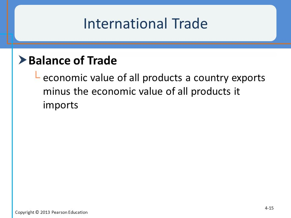 International Trade Balance of Trade