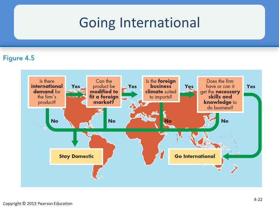 Going International As Figure 4.5 shows, several factors affect the decision to go international.