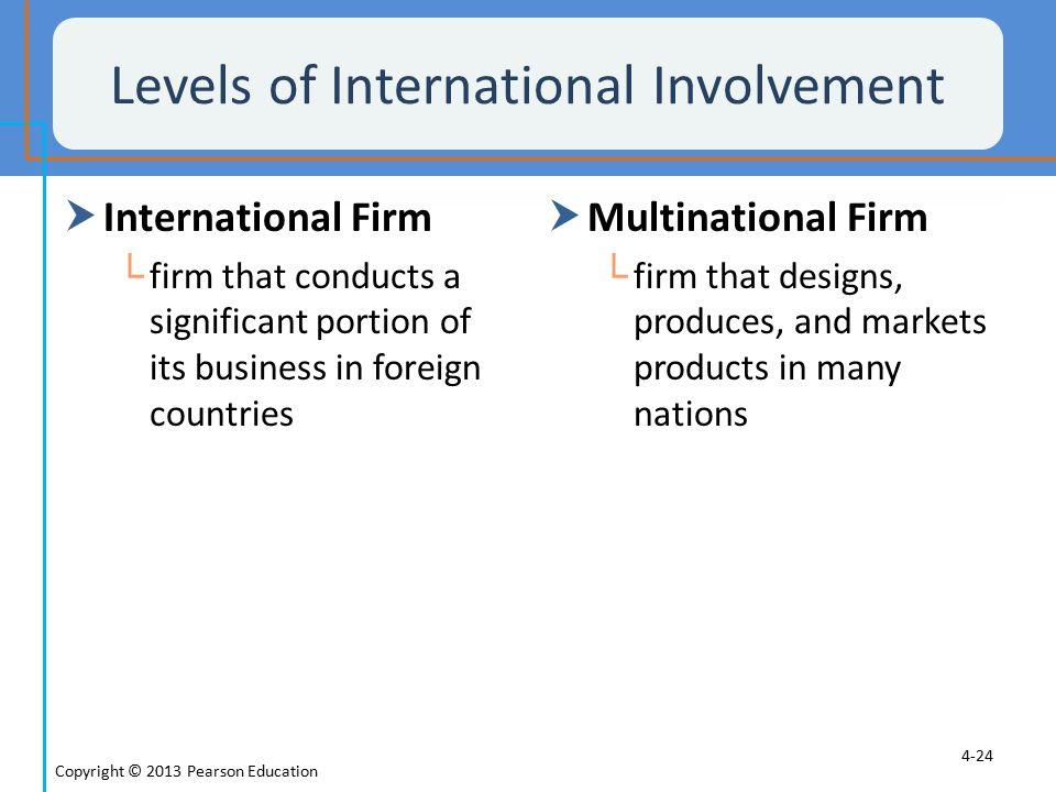 Levels of International Involvement