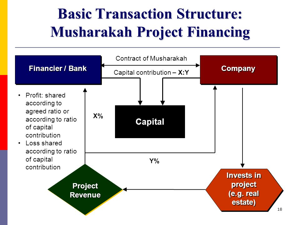 ISLAMIC PROJECT FINANCING - ppt video online download