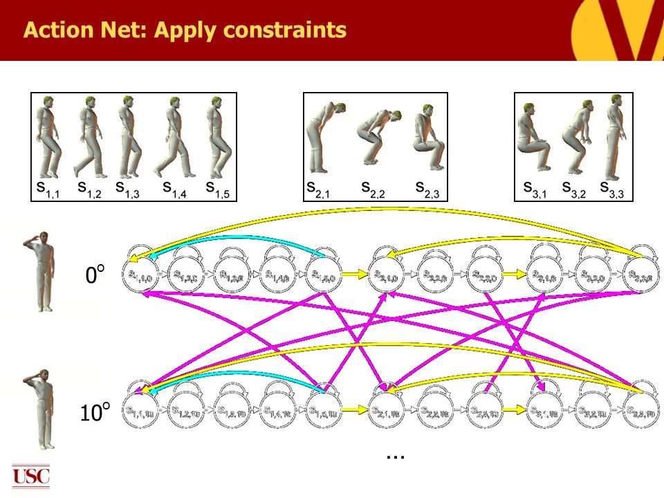 Action Net: Apply constraints