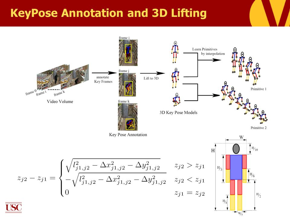 KeyPose Annotation and 3D Lifting