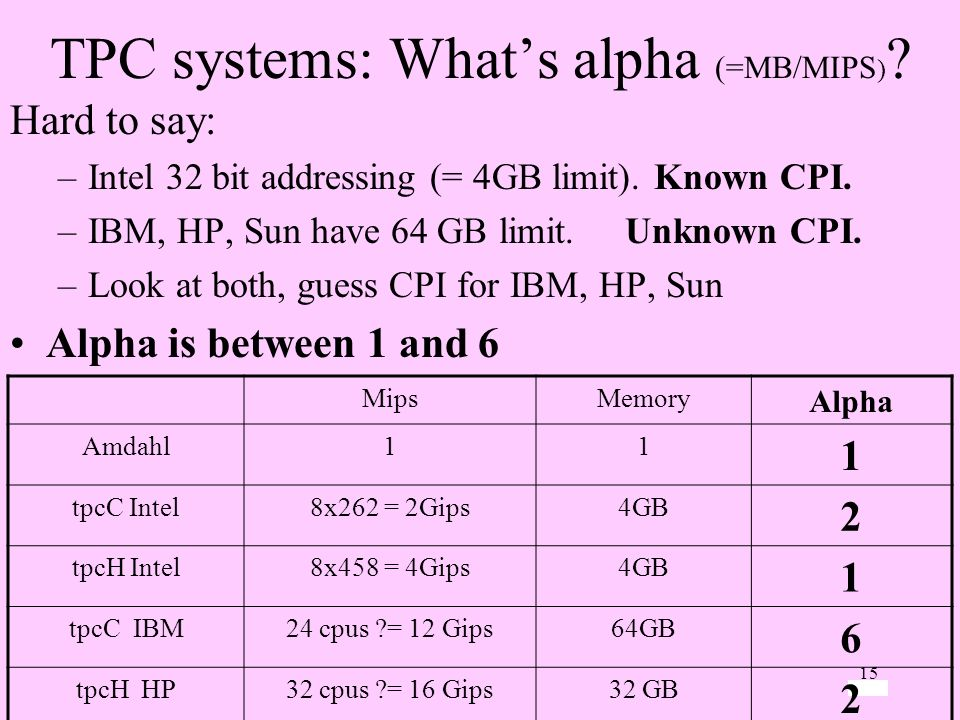 TPC systems: What's alpha (=MB/MIPS)