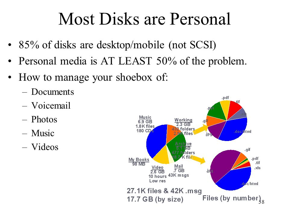 Most Disks are Personal
