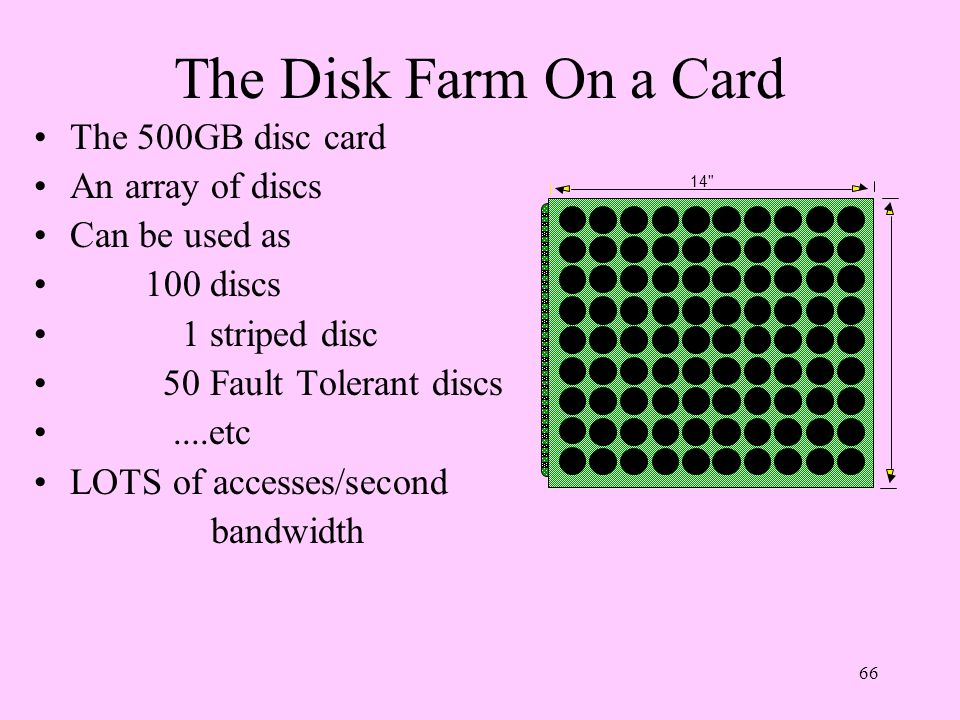 The Disk Farm On a Card The 500GB disc card An array of discs