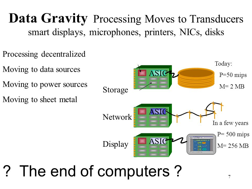 Data Gravity Processing Moves to Transducers smart displays, microphones, printers, NICs, disks
