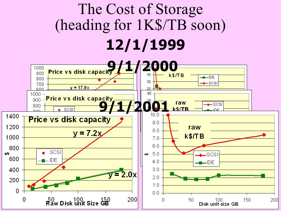 The Cost of Storage (heading for 1K$/TB soon)