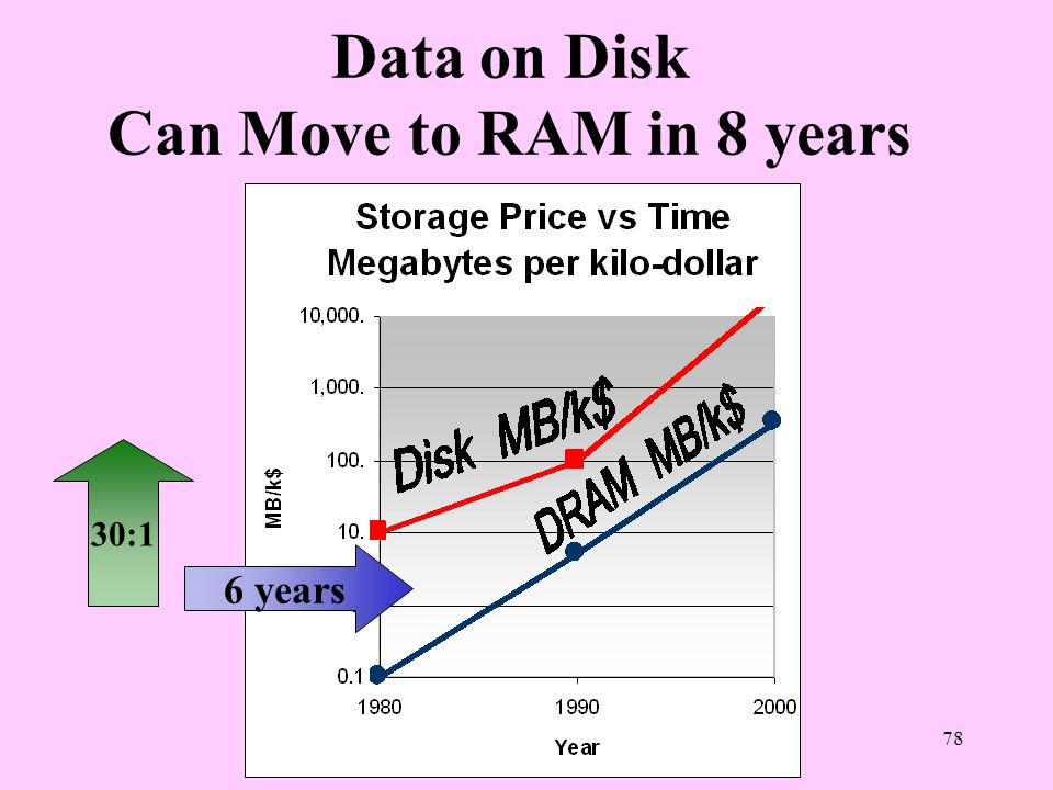 Data on Disk Can Move to RAM in 8 years