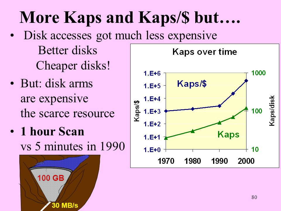 More Kaps and Kaps/$ but….